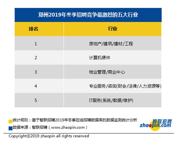 智聯招聘:去年冬季鄭州地區競爭指數24.6 平均薪酬7777元/月