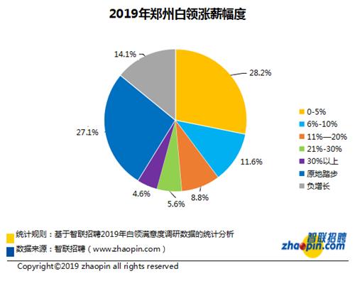 智联招聘:郑州白领去年涨薪比例和幅度同比缩水 近7成通过学习充电构建信心