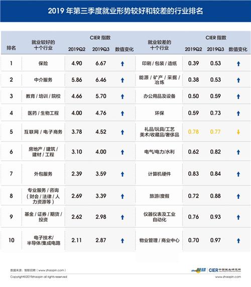 智联招聘发布《中国就业人口技能提升白皮书》
