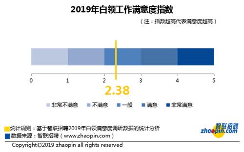 智联招聘:2019年白领工作满意度指数为2.38 回落幅度较大