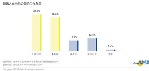智聯招聘發布2019年雇傭關系趨勢調研報告