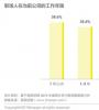 智联招聘发布2019年雇佣关系趋势调研报告