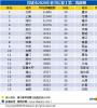 智联招聘:复工第二周企业工资缩减发生率高 武汉招聘薪酬同比增长