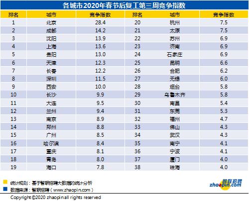 智聯招聘:節后第三周企業平均招聘薪酬9004元/月,環比下降2.35%
