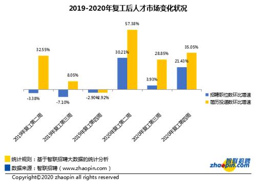 智联招聘:节后第四周企业平均招聘薪酬8875元/月