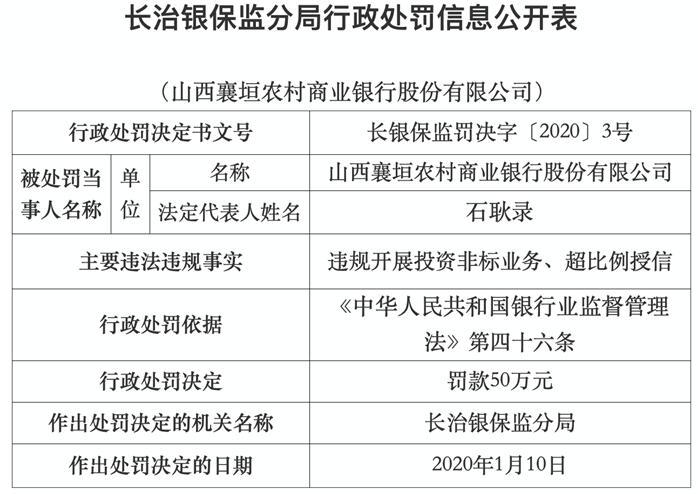 山西襄垣农商行两宗违法领罚单 董事长石耿录遭警告