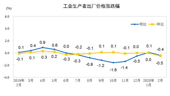 消息:2020年2月份工业生产者出厂价格同比下降0.4%