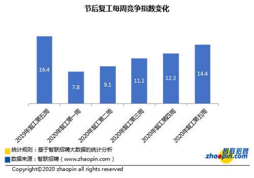 智聯招聘:復工后平均招聘薪酬首次環比增長,達8937元/月