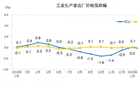 消息:2020年2月份工業生產者出廠價格同比下降0.4%