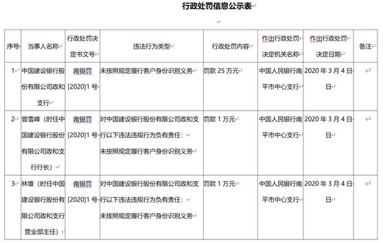 建设银行福州一支行违法领罚单 未按照规定识别客户身份