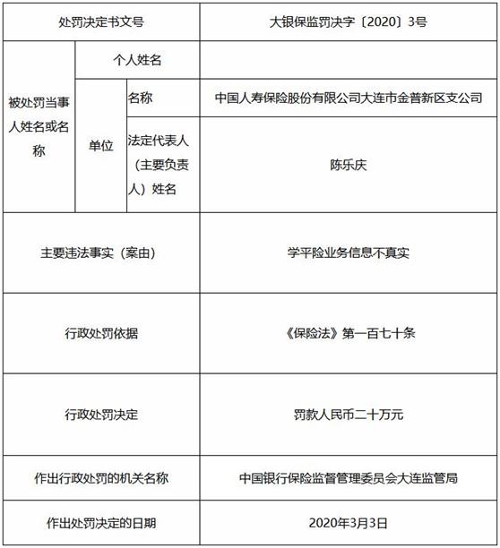 中国人寿大连违法领三张罚单 存在学平险业务信息不真实行为