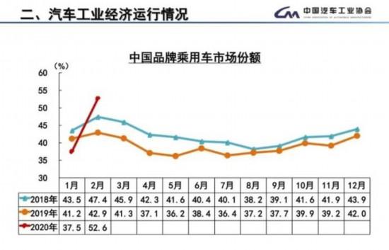 2月汽车产销降近八成 自主品牌市场份额增长9.7%