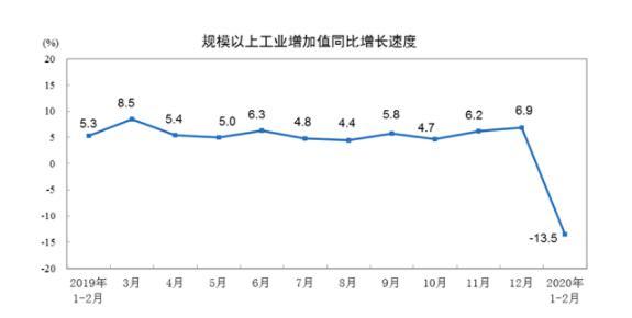 今年1—2月份规模以上工业增加值下降13.5%