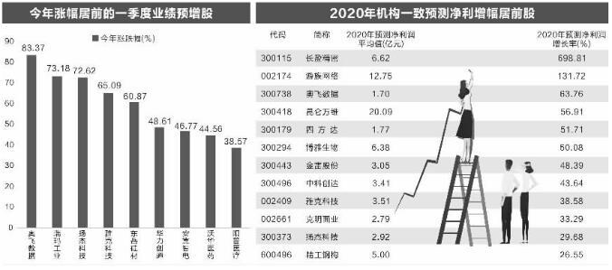 超过60股预告一季度业绩 预增股市场表现强劲