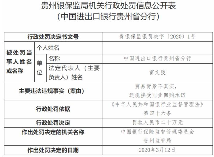 进出口银行贵州省分行违法领罚单 违规接受同业回购承诺