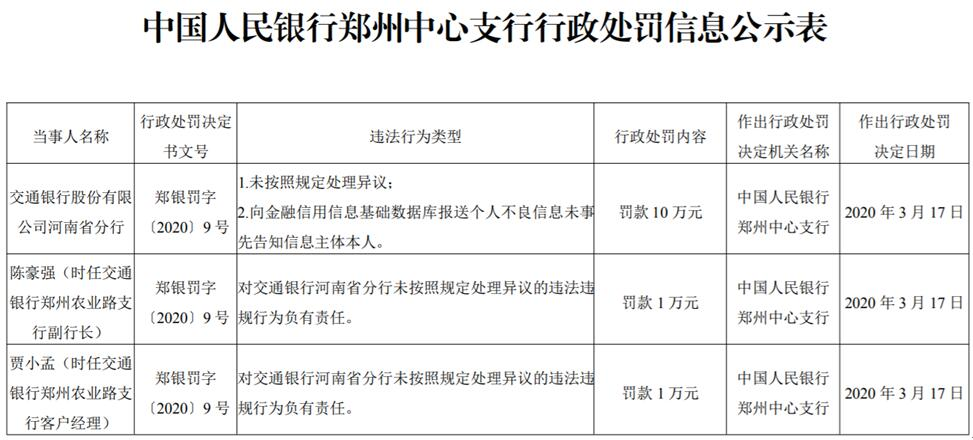 交通银行河南省分行两宗违法领罚单 未按规定处理异议