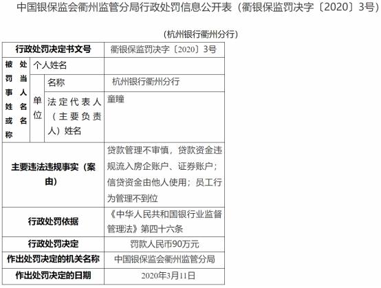杭州银行衢州分行三宗违法领90万元罚单 贷款管理不审慎