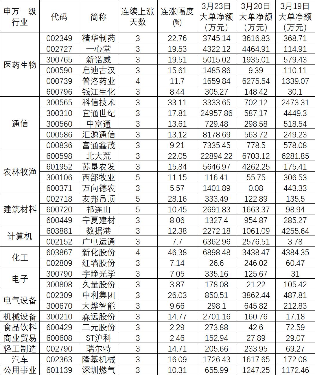 32只个股连涨且资金持续逆市净流入!这5只获得机构集中推荐