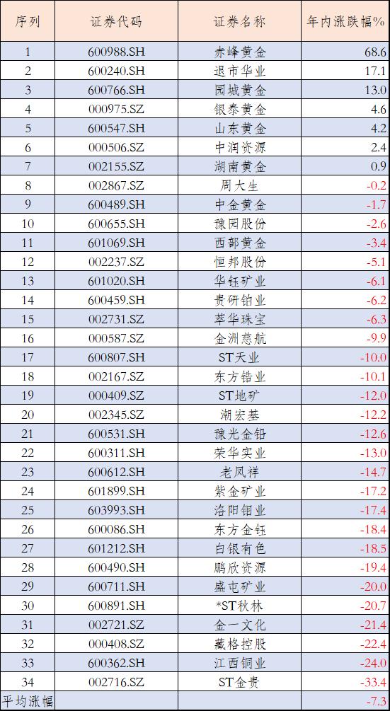"""金融机构超过700亿元重仓17只黄金股 融资客""""抄底""""这5只"""