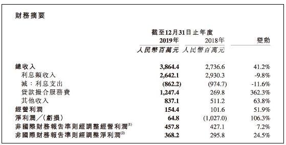 加码现金贷、投诉维权不断 扭亏为盈的维信金科2019年业务罚金及服务费竟高达3.27亿元