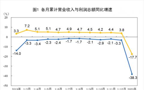 国家统计局:2020年1—2月份全国规模以上工业企业利润下降38.3%