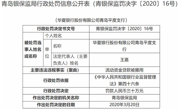 华夏银行青岛平度支行违法领罚单 流动资金贷款被挪用