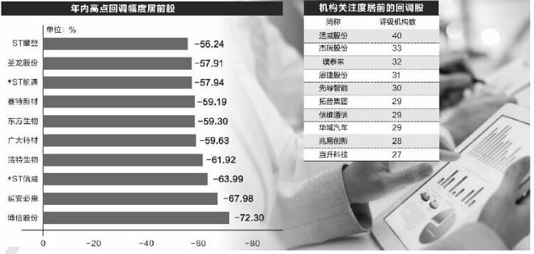超百只回调股获10家以上机构评级 25股业绩高增长