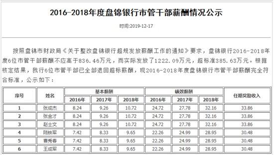 盘锦银行六名高管被要求退还薪资 退还后人均年薪46万元