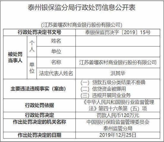 同业违规 挪用信贷资金 江苏姜堰农商银行领120万元罚单