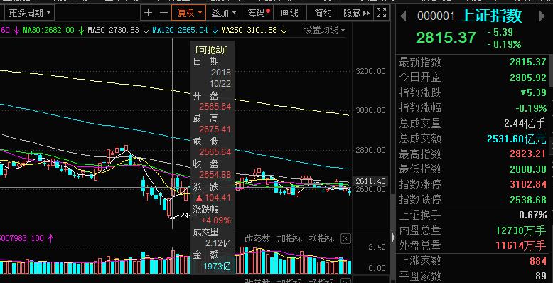 重磅利好出現!金融委再度定調資本市場,券商股能否再掀漲停潮?