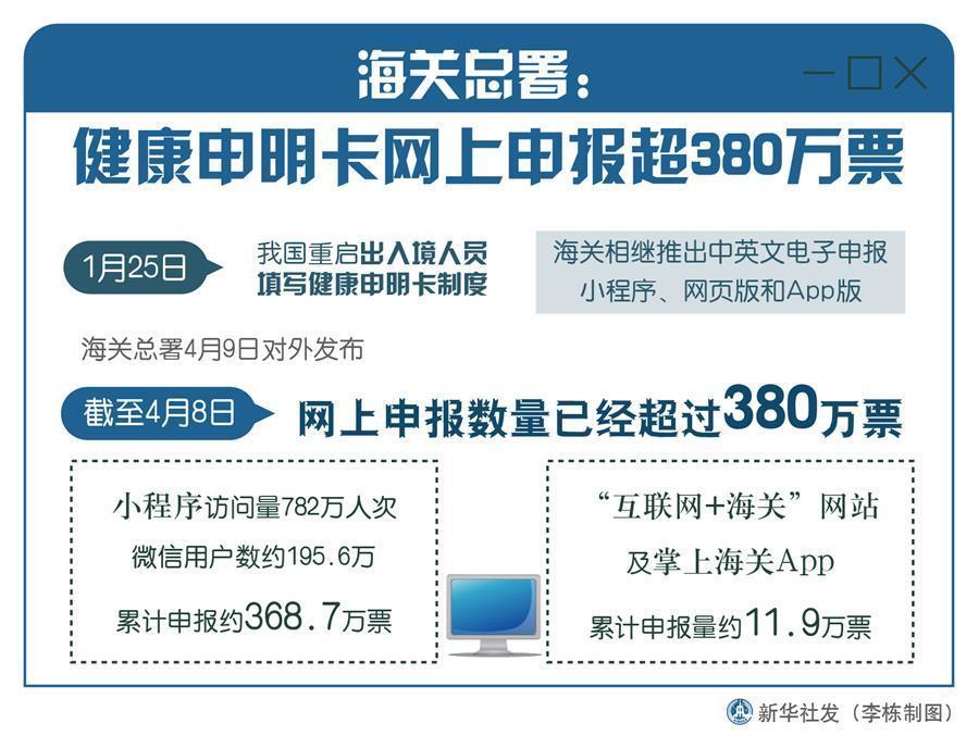 海关总署:健康申明卡网上申报已超380万票