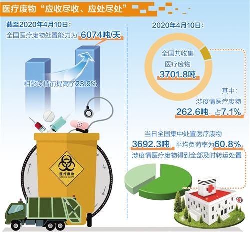 爱国卫生运动有效改善城乡环境卫生状况 生活垃圾分类覆盖率持续提高