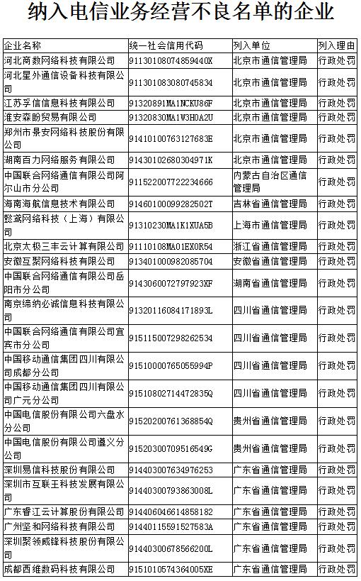 工信部公布电信业务经营不良名单:成都移动等24家违规企业上黑榜