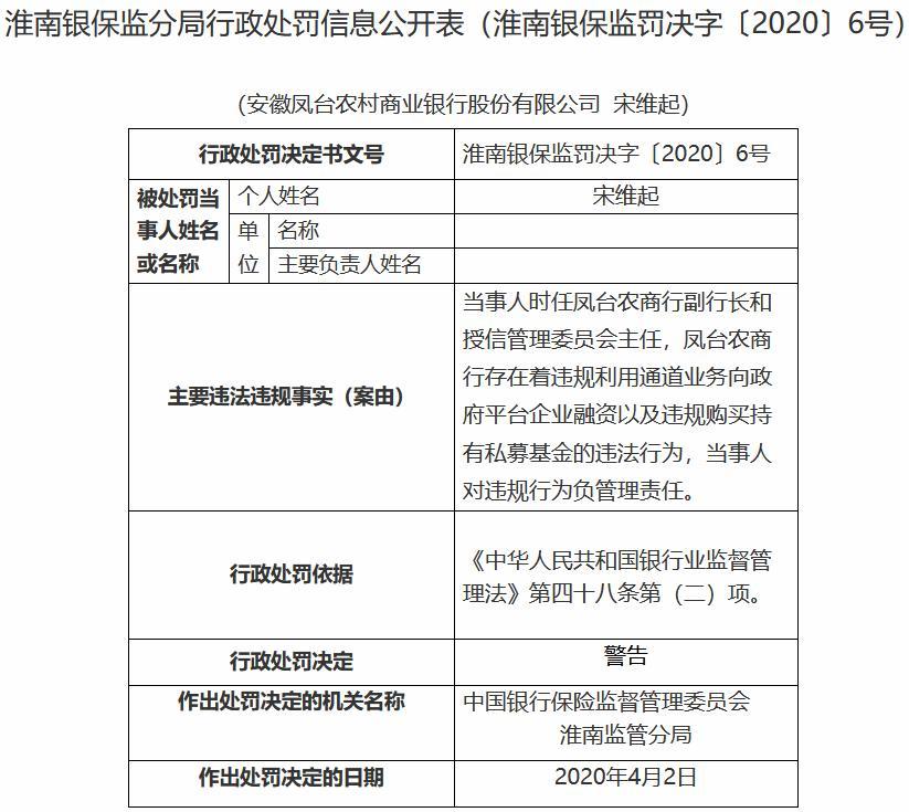 违规购买持有私募基金 安徽凤台农商银行领30万元罚单
