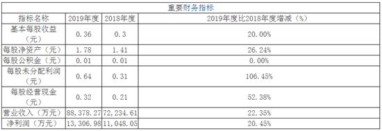 贵州三力、北摩高科、芯瑞达三公司4月16日申购宝典
