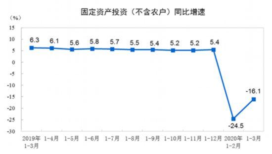 国家统计局:一季度全国固定资产投资同比下降16.1%