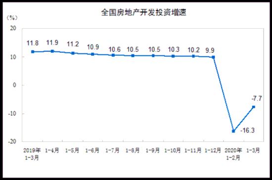 国家统计局:一季度全国房地产开发投资同比下降7.7%