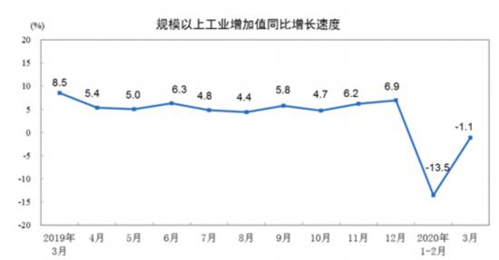 国家统计局:一季度规模以上工业增加值同比下降8.4%