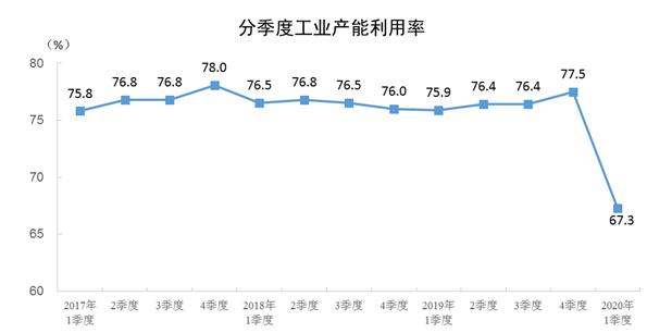 统计局:一季度全国工业产能利用率为67.3%