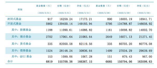 中基协:3月底公募基金资产净值合计为16.64万亿元