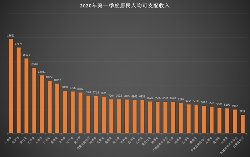 一季度居民收入榜单出炉:7省份人均破万元 上海领跑全国