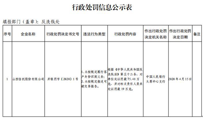 山西信托两宗违法领罚单 未按规定报送可疑交易报告