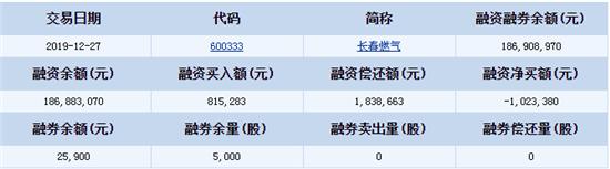 长春燃气(600333)12月27日融资融券信息