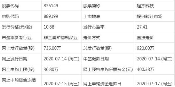 新股申购:836149旭杰科技申购指南来了