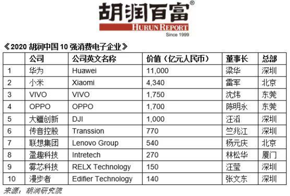 胡润百富发布《2020胡润中国10强消费电子企业》 华为居首位