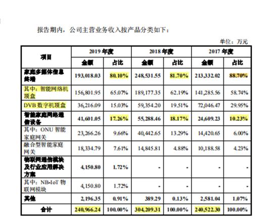 九联科技低毛利率再逢大客户集采 子公司均亏损