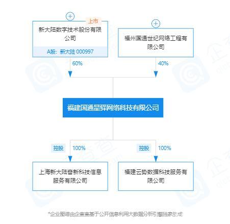 新大陆拟以高出市价60%回购股份 子公司国通星驿12项违法违规被罚7000万