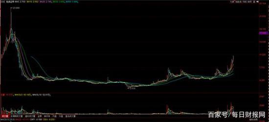 """股价距高点已""""腰斩"""" 老虎证券押注全球化能否实现?"""