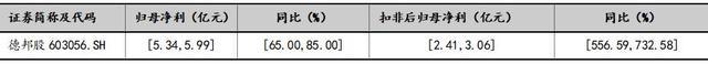 盈利大涨、联姻韵达 喜忧参半的德邦股份(603056.SH)拟减持规模不超过3%