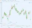 沃尔玛(WMT)跌近6% 四季度或每股亏损74美分不及预期